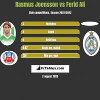 Rasmus Joensson vs Ferid Ali h2h player stats