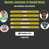 Rasmus Joensson vs Kundai Benyu h2h player stats