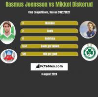 Rasmus Joensson vs Mikkel Diskerud h2h player stats