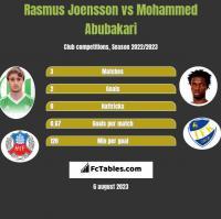 Rasmus Joensson vs Mohammed Abubakari h2h player stats