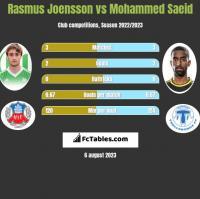 Rasmus Joensson vs Mohammed Saeid h2h player stats