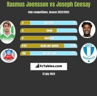Rasmus Joensson vs Joseph Ceesay h2h player stats
