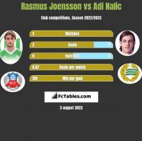Rasmus Joensson vs Adi Nalic h2h player stats