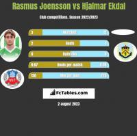 Rasmus Joensson vs Hjalmar Ekdal h2h player stats