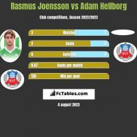 Rasmus Joensson vs Adam Hellborg h2h player stats