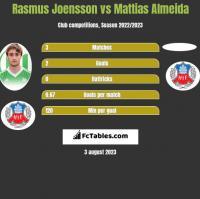 Rasmus Joensson vs Mattias Almeida h2h player stats