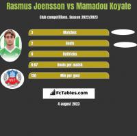 Rasmus Joensson vs Mamadou Koyate h2h player stats