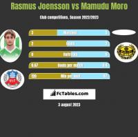 Rasmus Joensson vs Mamudu Moro h2h player stats