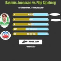 Rasmus Joensson vs Filip Sjoeberg h2h player stats