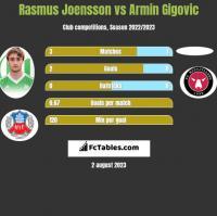 Rasmus Joensson vs Armin Gigovic h2h player stats