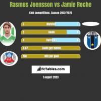 Rasmus Joensson vs Jamie Roche h2h player stats