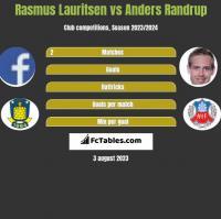 Rasmus Lauritsen vs Anders Randrup h2h player stats
