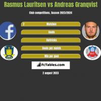 Rasmus Lauritsen vs Andreas Granqvist h2h player stats