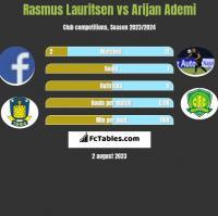Rasmus Lauritsen vs Arijan Ademi h2h player stats