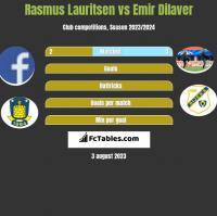 Rasmus Lauritsen vs Emir Dilaver h2h player stats