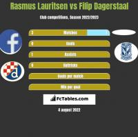 Rasmus Lauritsen vs Filip Dagerstaal h2h player stats