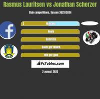 Rasmus Lauritsen vs Jonathan Scherzer h2h player stats