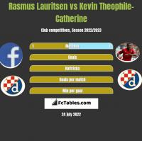 Rasmus Lauritsen vs Kevin Theophile-Catherine h2h player stats