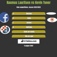 Rasmus Lauritsen vs Kevin Toner h2h player stats