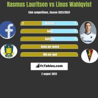 Rasmus Lauritsen vs Linus Wahlqvist h2h player stats