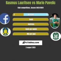 Rasmus Lauritsen vs Mario Pavelic h2h player stats