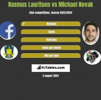 Rasmus Lauritsen vs Michael Novak h2h player stats