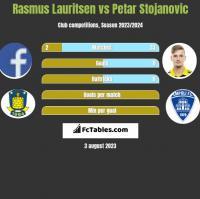 Rasmus Lauritsen vs Petar Stojanovic h2h player stats