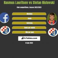 Rasmus Lauritsen vs Stefan Ristovski h2h player stats