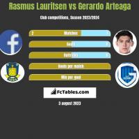 Rasmus Lauritsen vs Gerardo Arteaga h2h player stats