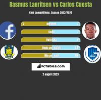 Rasmus Lauritsen vs Carlos Cuesta h2h player stats