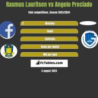 Rasmus Lauritsen vs Angelo Preciado h2h player stats