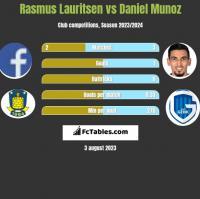 Rasmus Lauritsen vs Daniel Munoz h2h player stats
