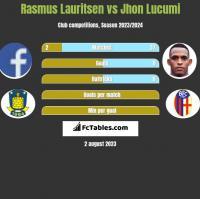 Rasmus Lauritsen vs Jhon Lucumi h2h player stats