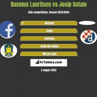 Rasmus Lauritsen vs Josip Sutalo h2h player stats