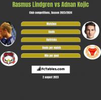 Rasmus Lindgren vs Adnan Kojic h2h player stats