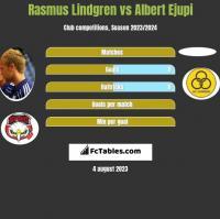 Rasmus Lindgren vs Albert Ejupi h2h player stats