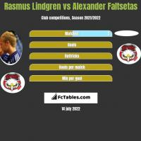 Rasmus Lindgren vs Alexander Faltsetas h2h player stats
