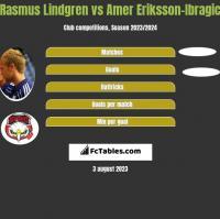 Rasmus Lindgren vs Amer Eriksson-Ibragic h2h player stats