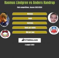 Rasmus Lindgren vs Anders Randrup h2h player stats