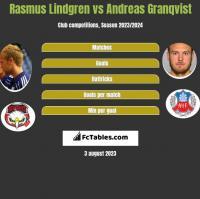 Rasmus Lindgren vs Andreas Granqvist h2h player stats