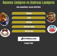 Rasmus Lindgren vs Andreas Landgren h2h player stats