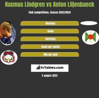 Rasmus Lindgren vs Anton Liljenbaeck h2h player stats