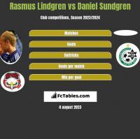 Rasmus Lindgren vs Daniel Sundgren h2h player stats