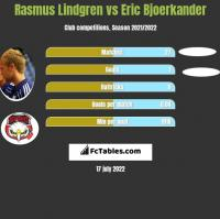 Rasmus Lindgren vs Eric Bjoerkander h2h player stats