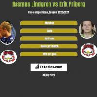 Rasmus Lindgren vs Erik Friberg h2h player stats