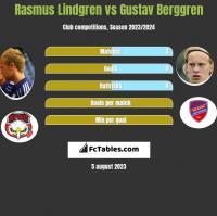 Rasmus Lindgren vs Gustav Berggren h2h player stats