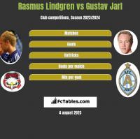 Rasmus Lindgren vs Gustav Jarl h2h player stats