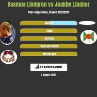 Rasmus Lindgren vs Joakim Lindner h2h player stats