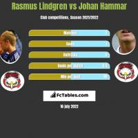 Rasmus Lindgren vs Johan Hammar h2h player stats