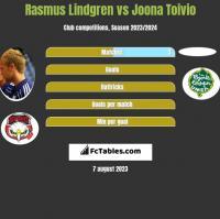 Rasmus Lindgren vs Joona Toivio h2h player stats